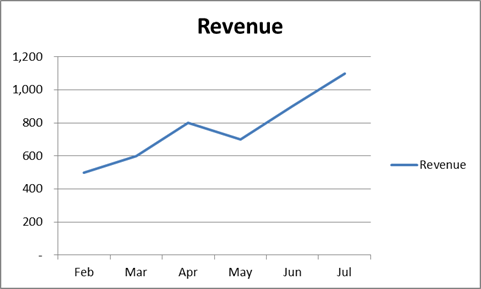 How to make your excel line chart look better the key to visual design is that you should always have a logic behind every formatting decision you make for example you would use soft gray lines for ccuart Image collections
