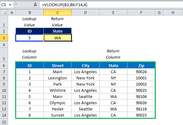 Why Index Match Is Better Than Vlookup. Index Match Vs Vlookup 03. Worksheet. Worksheetfunction Vlookup Doesn T Work At Mspartners.co