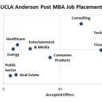 UCLA Anderson Post MBA Job Placement and Salary