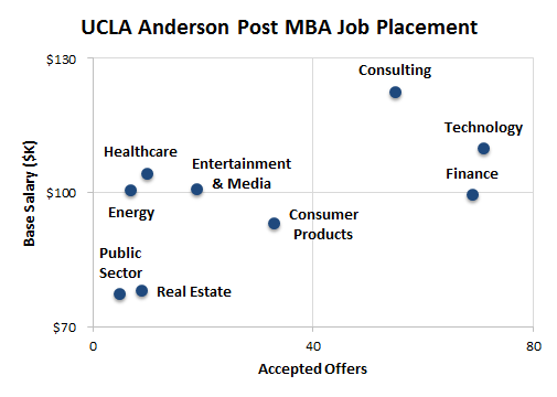 ucla mba essays Ucla anderson mba class profile average gmat score, gpa, work experience and application essay questions at the ucla anderson school includes ucla mba essay questions.
