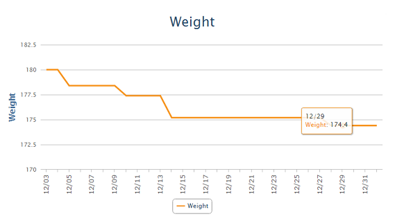 Dec Weight Chart