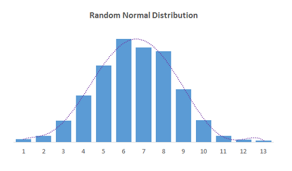 Excel Random Normal Distribution 01