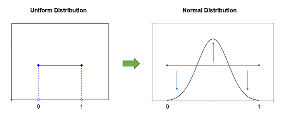 Excel Random Normal Distribution 02
