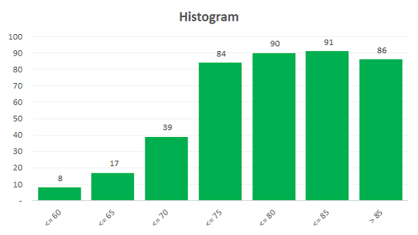excel template histogram builder with adjustable bin sizes