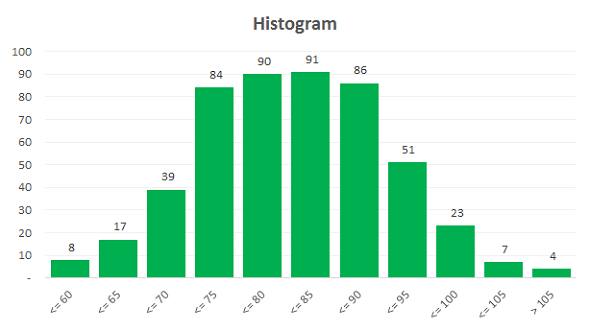 Histogram Adjustable Bins Template 07