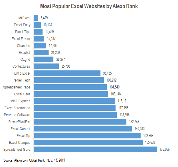 the most popular excel websites based on alexa ranking